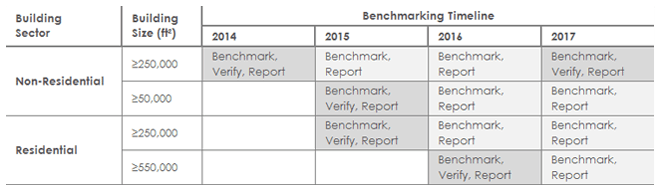 chicago energy benchmarking service